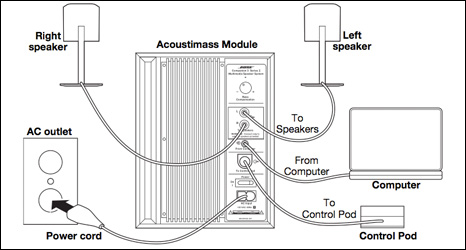 bose acoustimass 5 series ii subwoofer manual